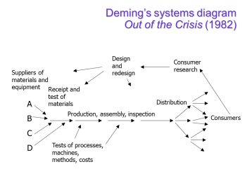 Deming system diagram