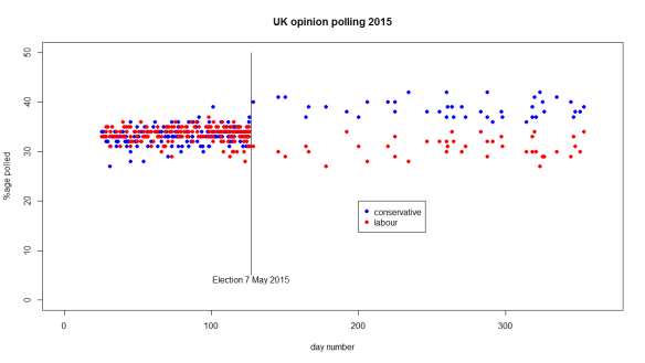 Polling201501