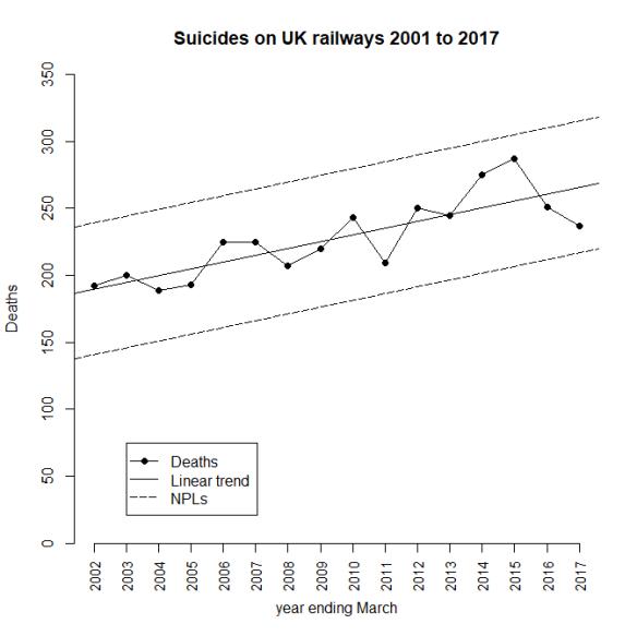RailwaySuicides20172