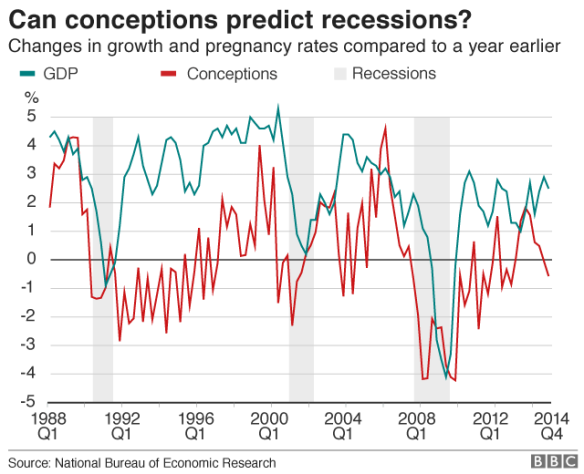 Pregnancy and recession