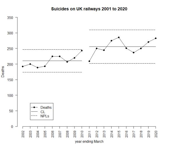 RailwaySuicides20203